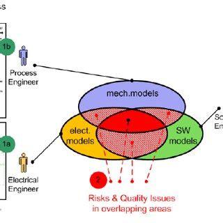 Agile scrum research paper