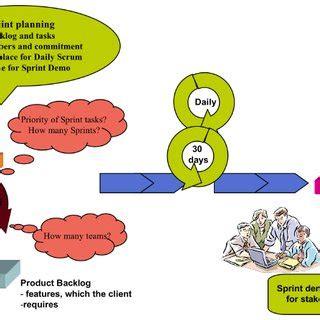 Applying Project Methodology in Agile Development